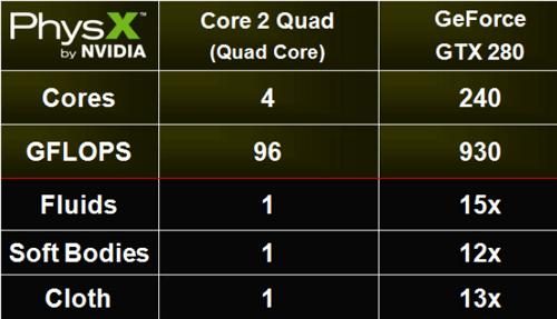 Kết quả th�� nghiệm NVIDIA PhysX từ HotHardware